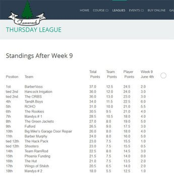 Shorter Standings